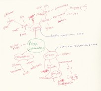 Phipps Mind Map