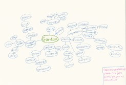 Jazz Mind Map 2